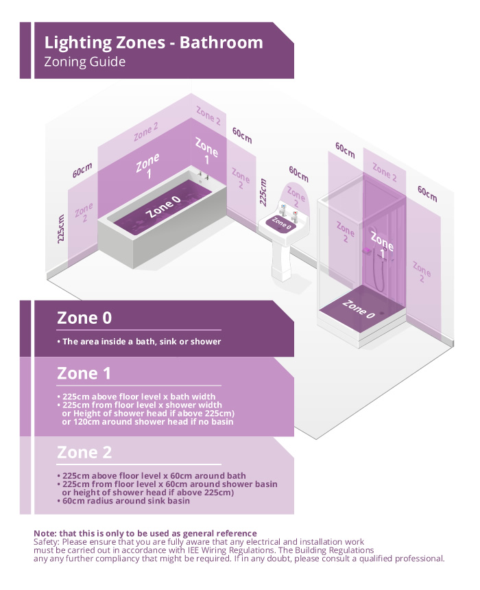 Bathroom Lighting Zones Diagram easy lighting