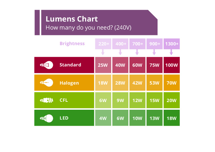 Lumens Chart - How many do you need? (240V)